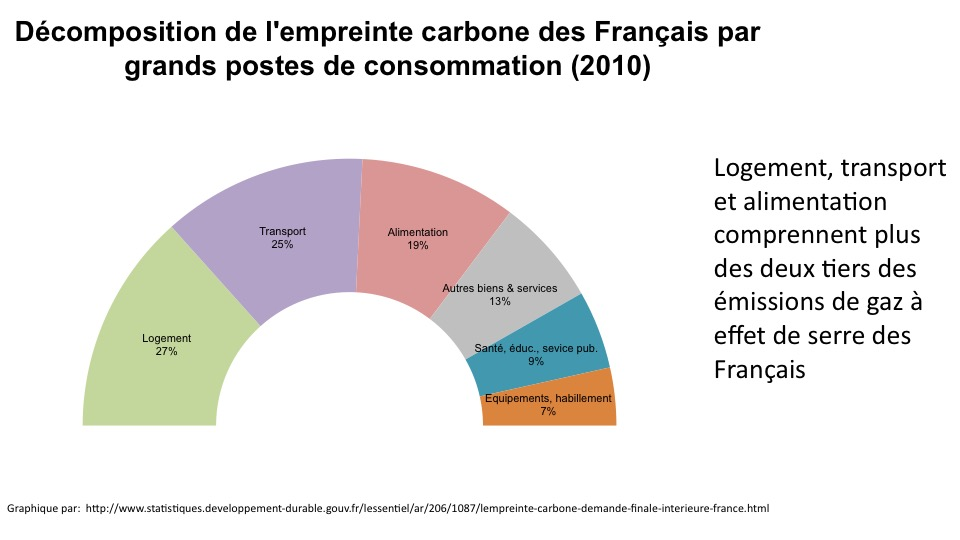 Housing, transport and food make up more than half the average carbon footprint in France.